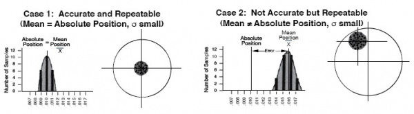 Repeatability and Accuracy 1