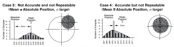 Repeatability and Accuracy 2