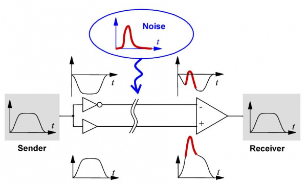 Differential measurement in the presence of arbitrary noise