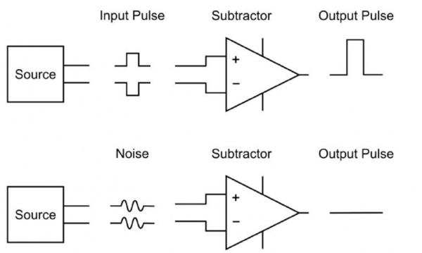 Differential measurement in the presence of in-phase noise